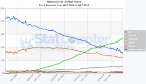 Aktuelle Browser-Marktanteile weltweit. Quelle: statcounter.com